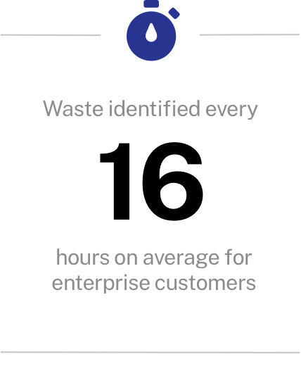 Waste identified every 16 hours on average for enterprise customers